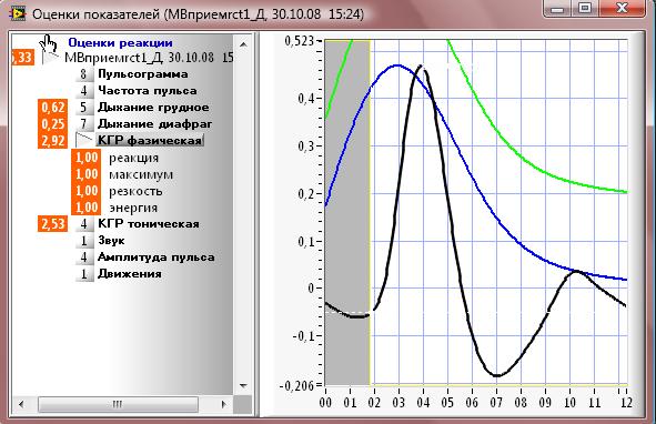 Полиграф АРСЕНАЛ. Измерение физиологических показателей